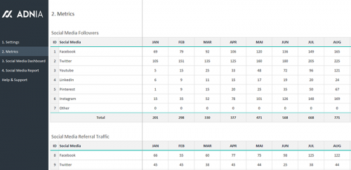 Social Media Dashboard Report - KPIs