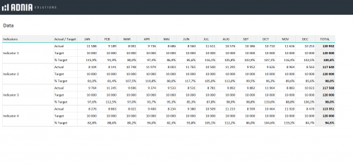 Free KPI Dashboard Excel Template - Data