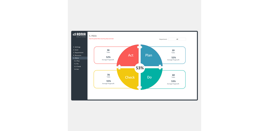 Demo - Deming Cycle PDCA Template