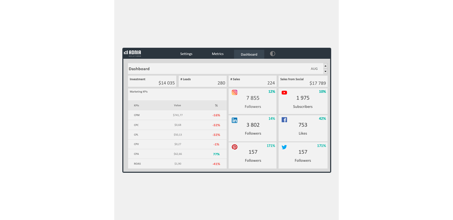 Demo - Social Media Dashboard Templates